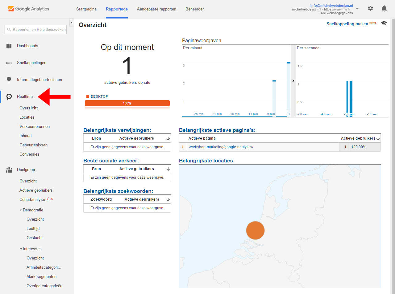 Realtime webshop bezoekers